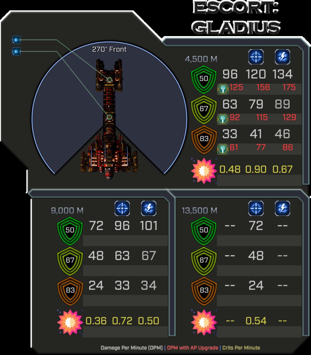 Ad-Mech Gladius - Weapon Damage Profile