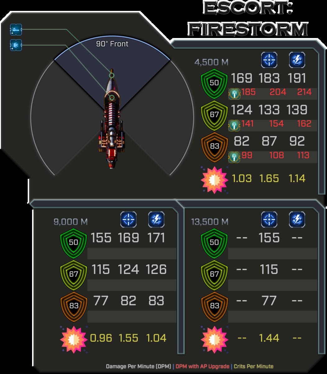 Ad-Mech Firestorm - Weapon Damage Profile (Front)