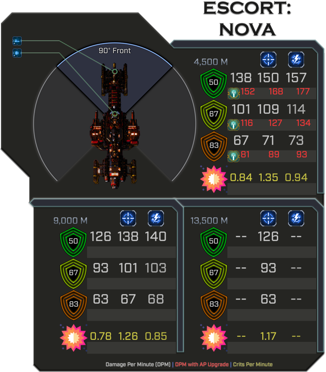 Ad-Mech Nova - Weapon Damage Profile (Front)