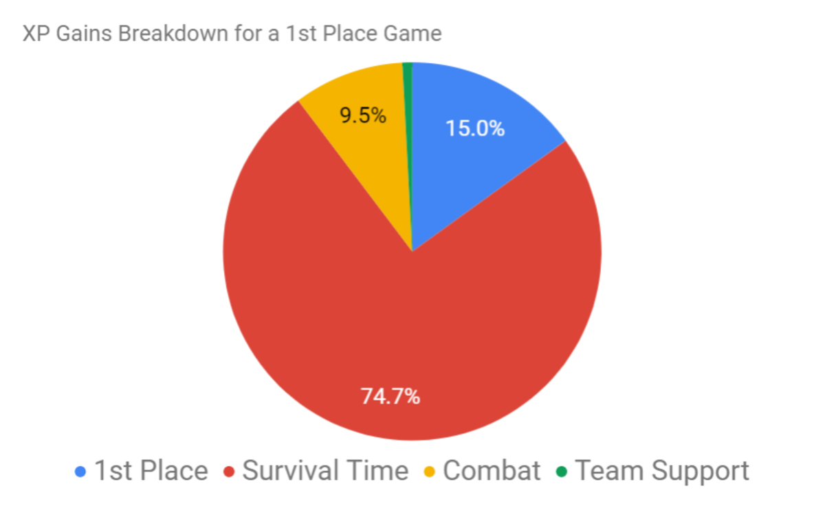 This match was a 1st place match that took 22 minutes where there were 6 kills, 800+ damage, and 2 revives.