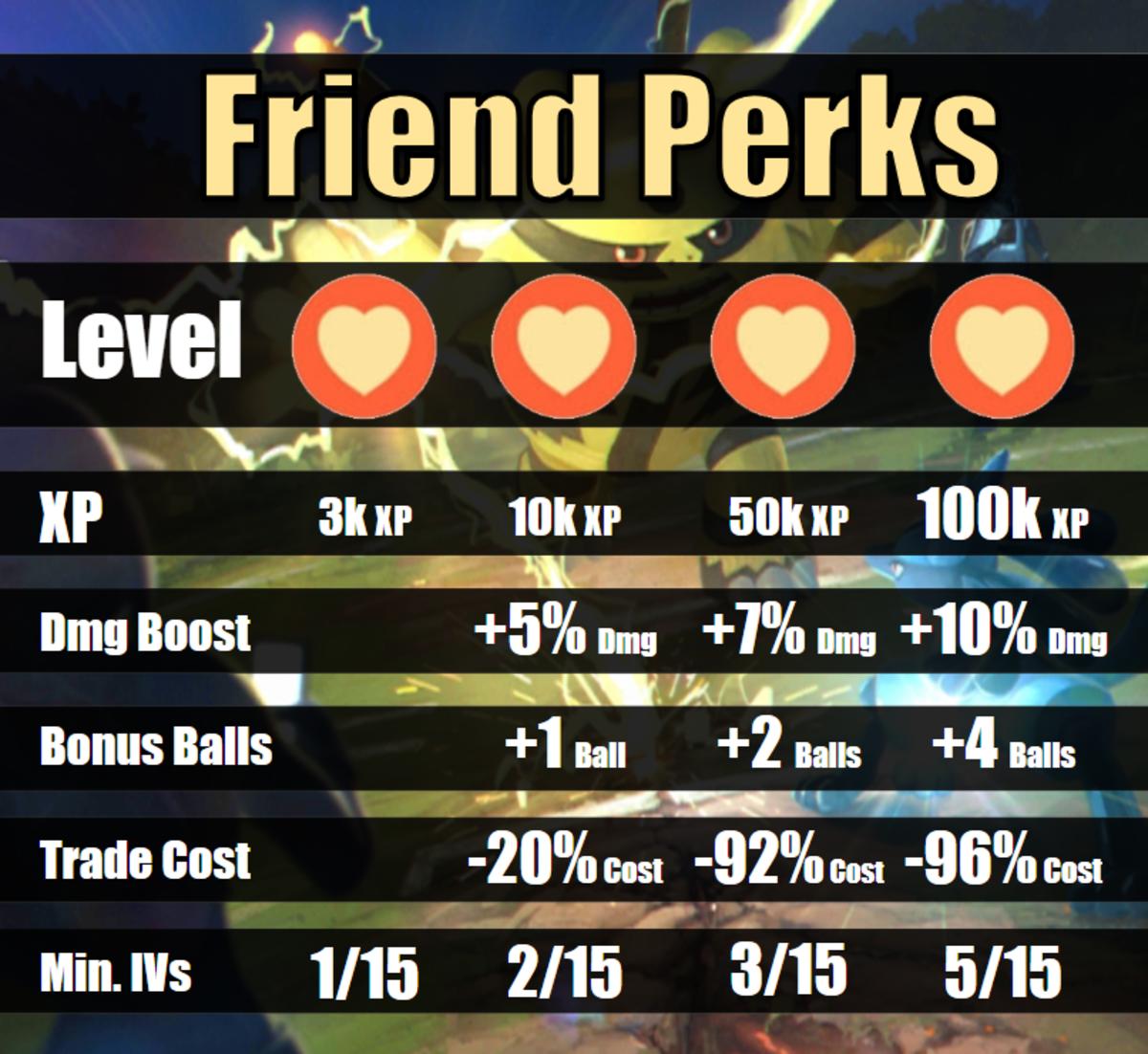 """""""Pokémon GO"""" Friends Perks"""