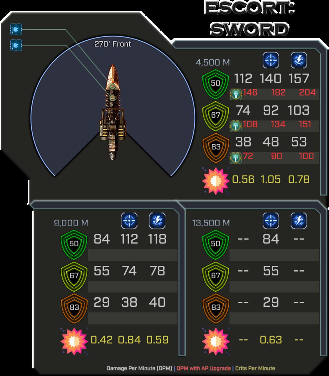 Sword - Weapon Damage Profile