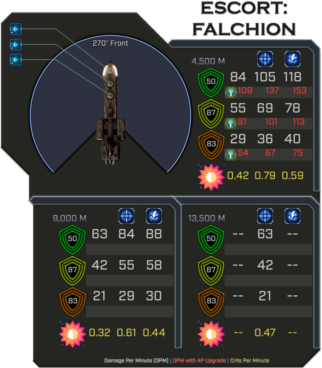Falchion - Weapon Damage Profile (Does not count special weapons)