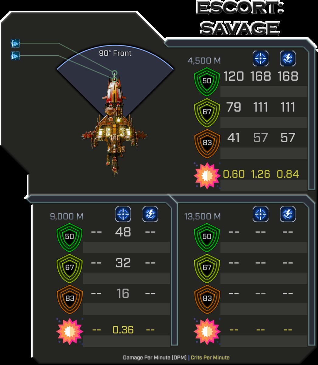 Savage - Weapon Damage Profile