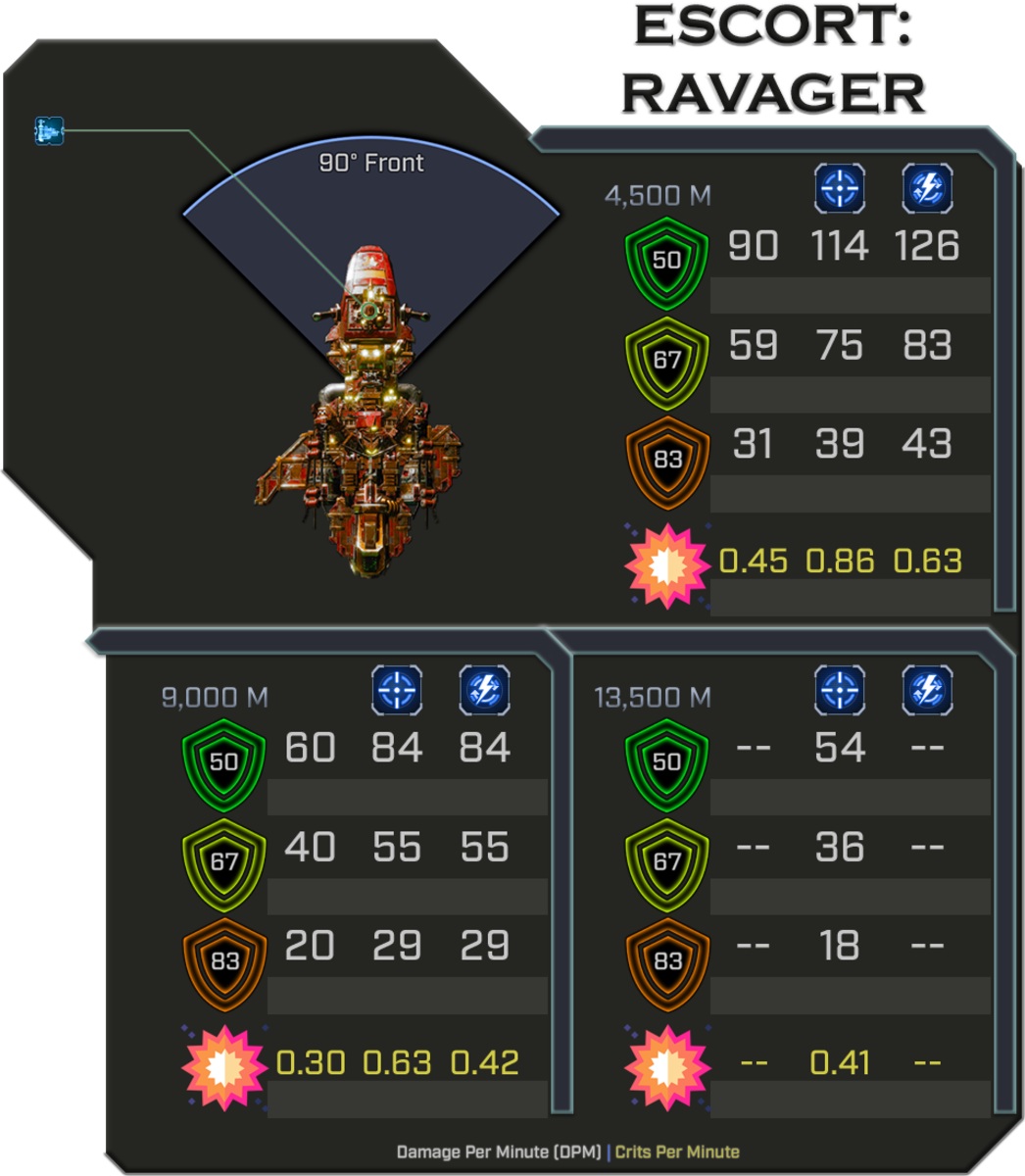Ravager - Weapon Damage Profile