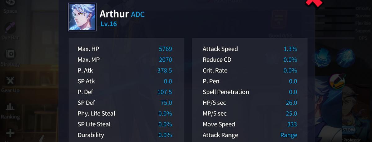 Arthur's stats at Max LVL.