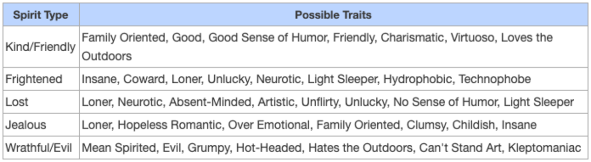 Table of possible ghost traits after transfiguration.