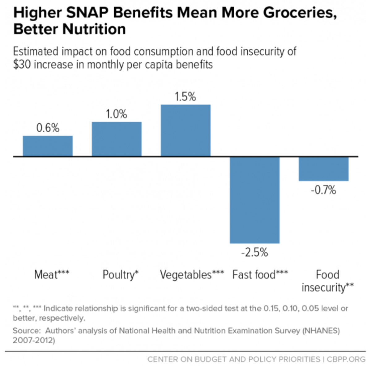 An infographic about the advantages of SNAP.
