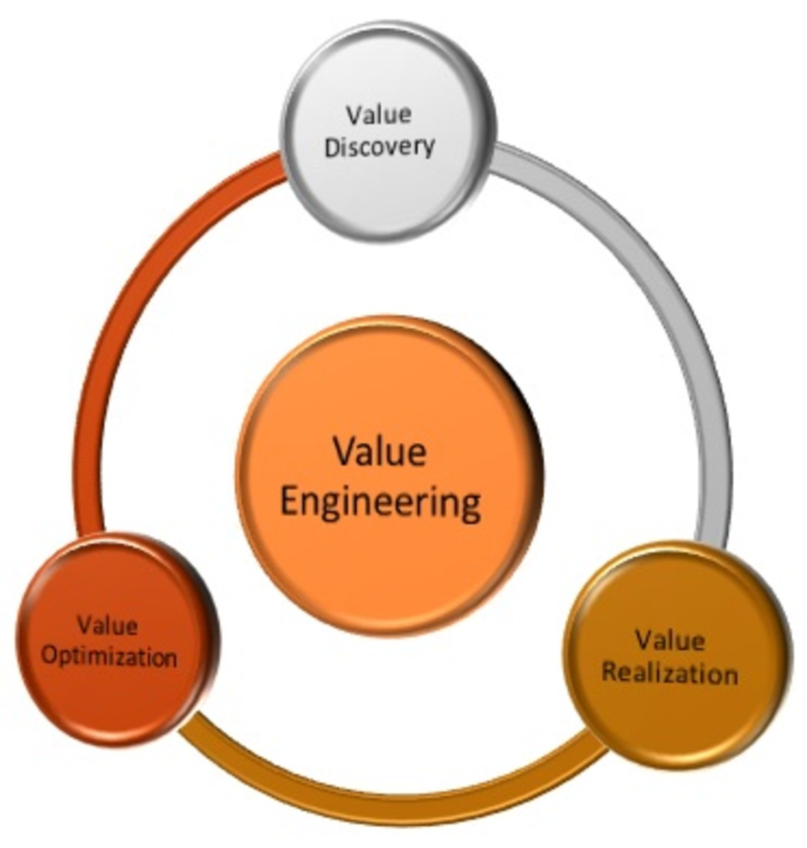 Value engineering process or focus toughnickel for Value engineered