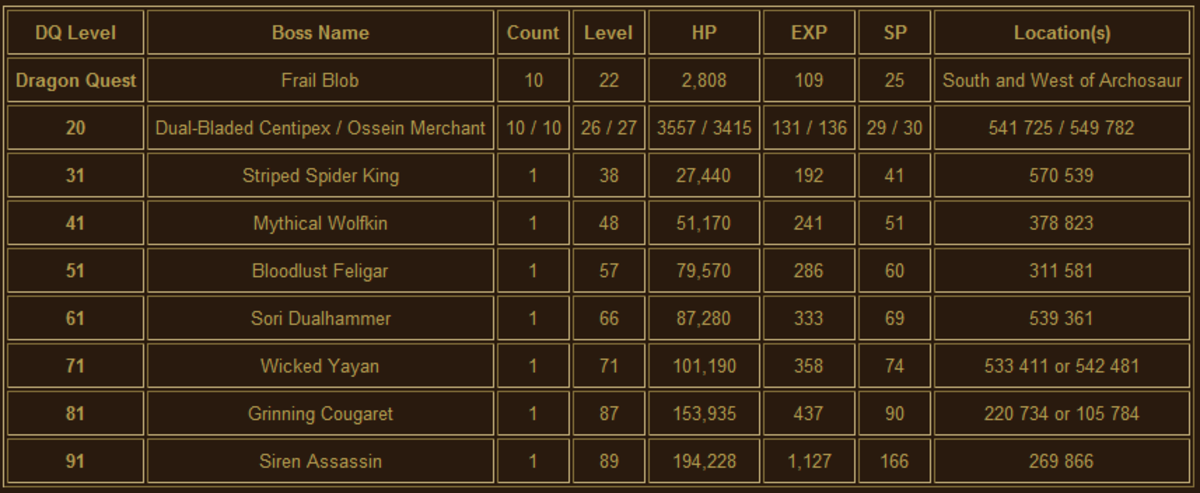 The information on bosses for Dragon Quests