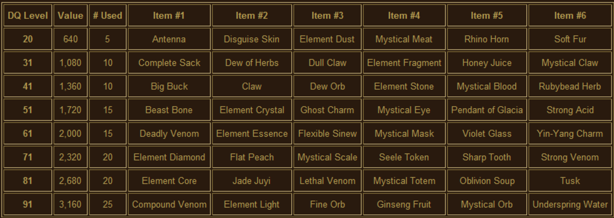 Items and values for the Dragon Quests.