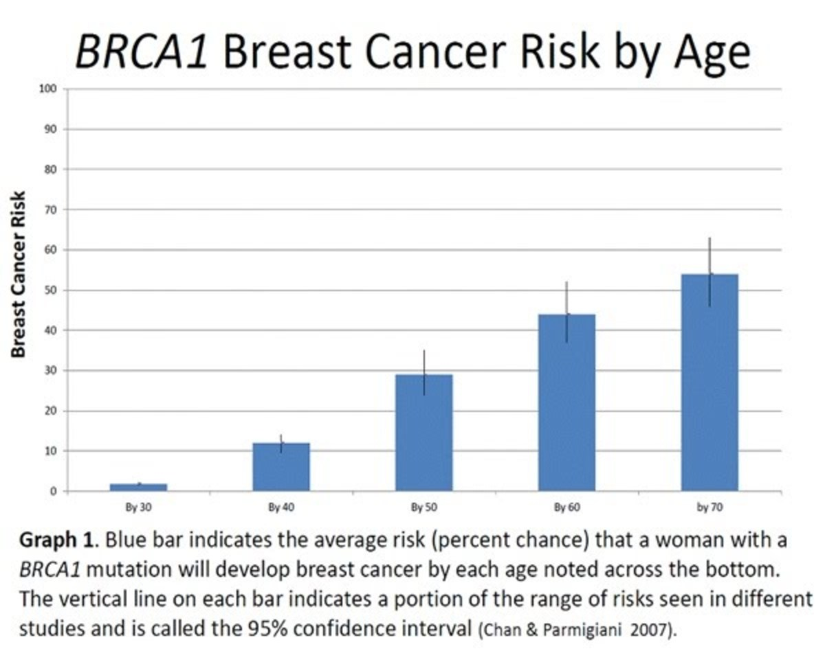 Average risk of a woman with a BRCA 1 mutation getting cancer by a certain age.