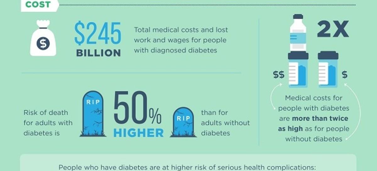 The Devastating Diabetes Diagnosis