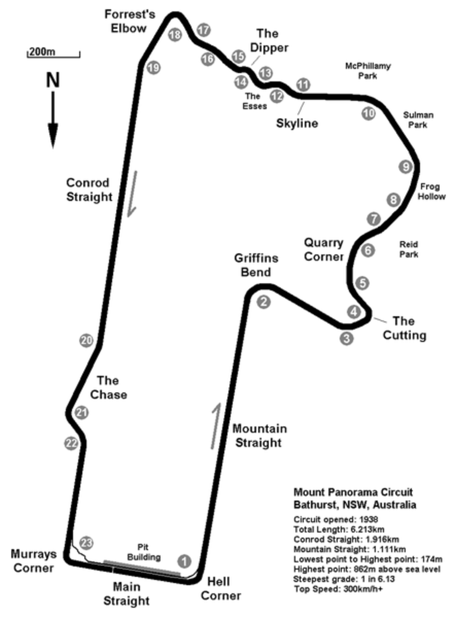 Mount Panorama Map