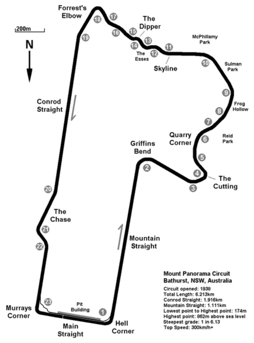 Mount Panorama Map