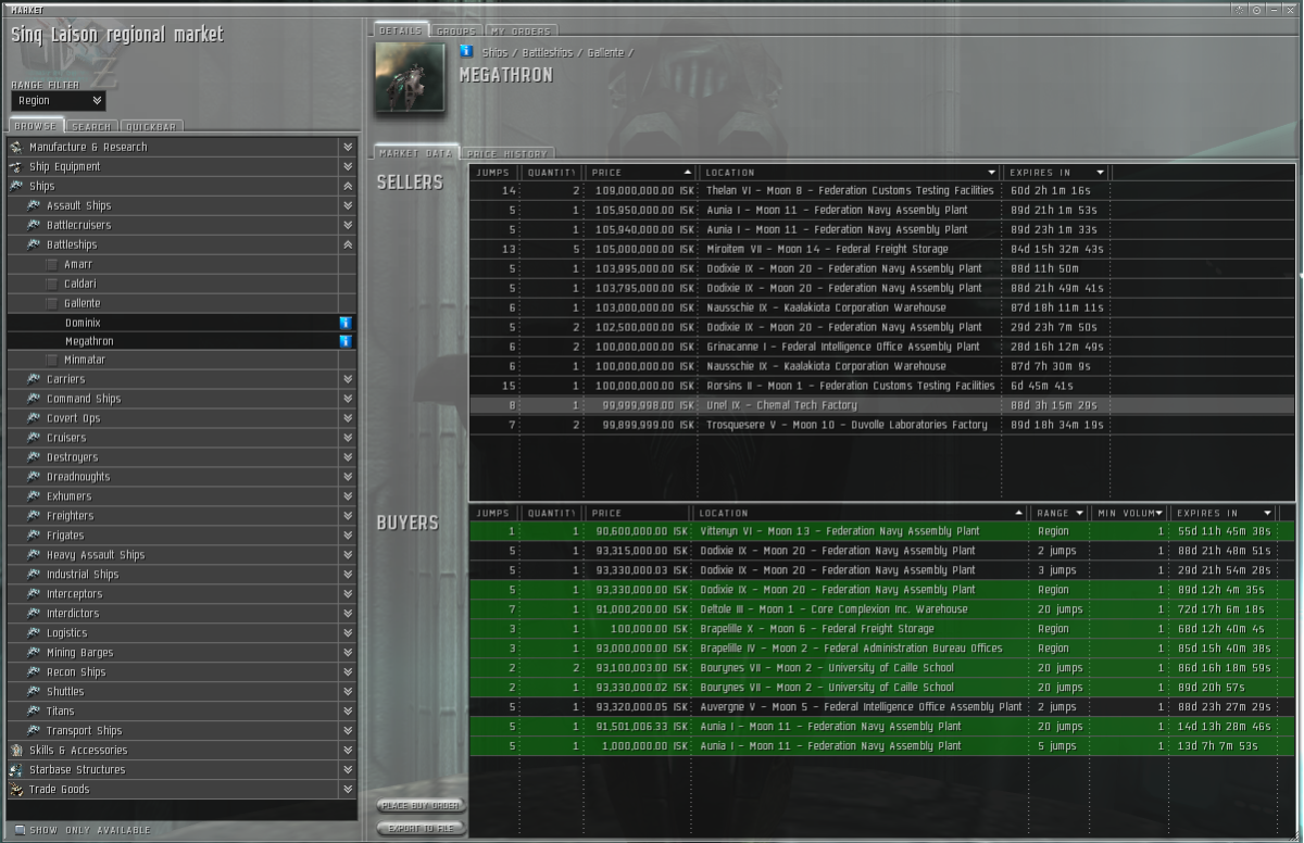 The marketplace in the world of Eve Online is enormous. With trillions trading hands each month.