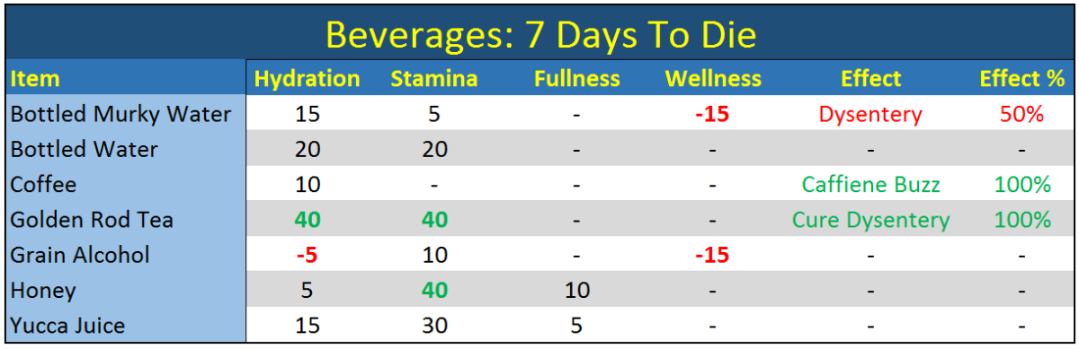 Stats for Beverages in 7 Days To Die Created Based on Alpha Version 9.3