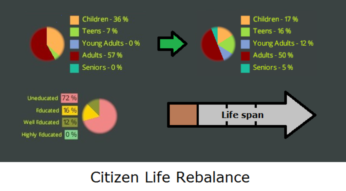 Citizen Lifecycle Rebalance V2 created by Whitefang Greytail