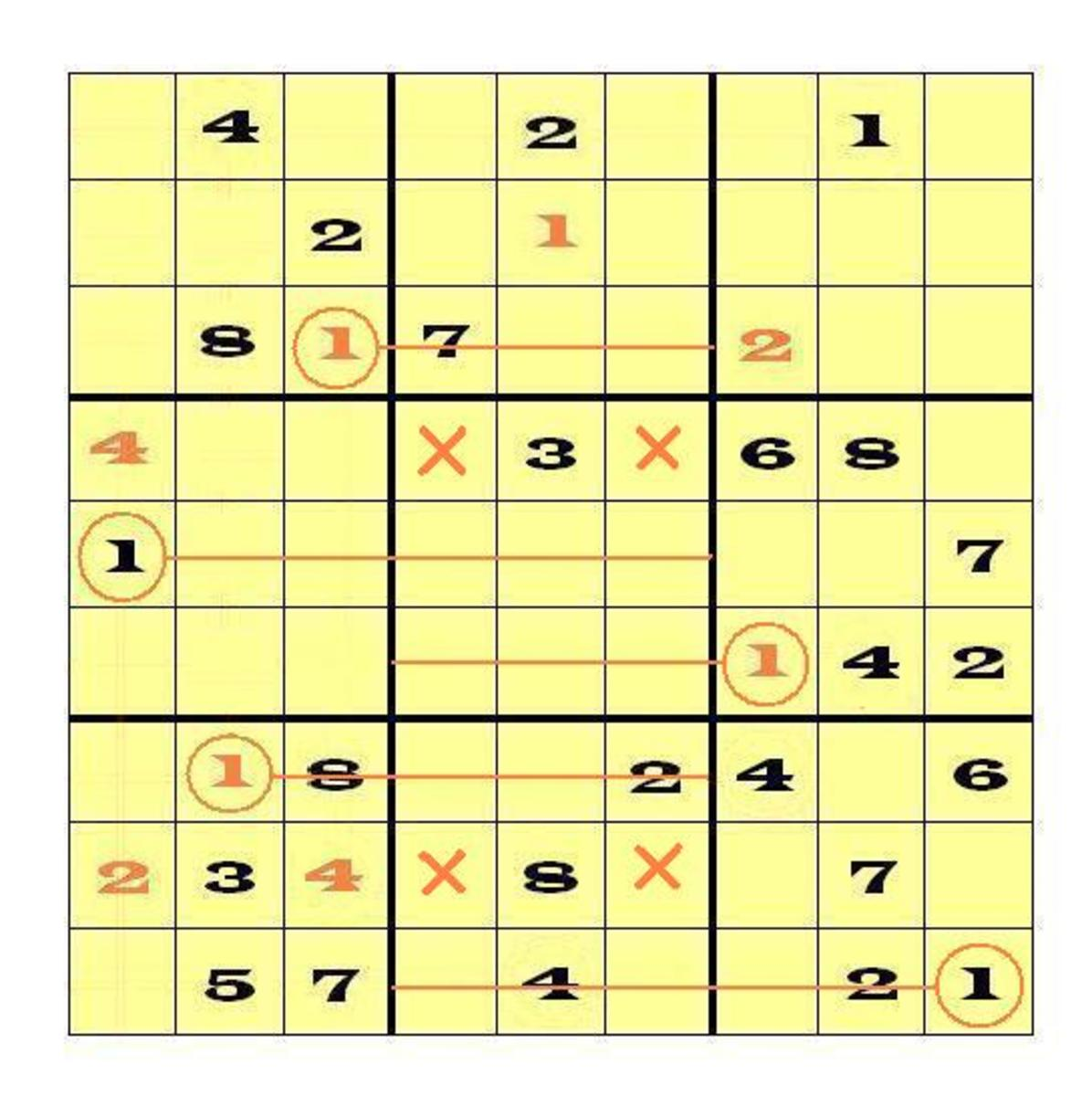 "Slice 'n' Dice shows that ""1"" must go either in the right or left column of both Block 8 and Block 5. Therefore, in the remaining block of that stack, Block 2, the ""1"" must go in the center column. One more scan reveals the cell."
