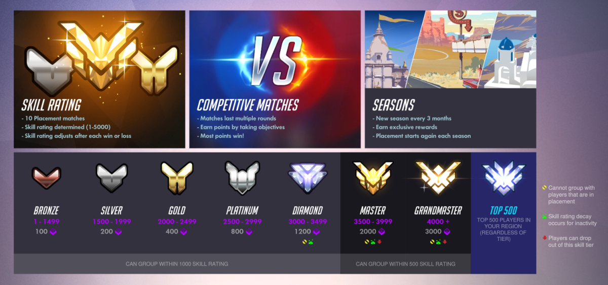 """Overwatch"" Competitive Tier Legend"