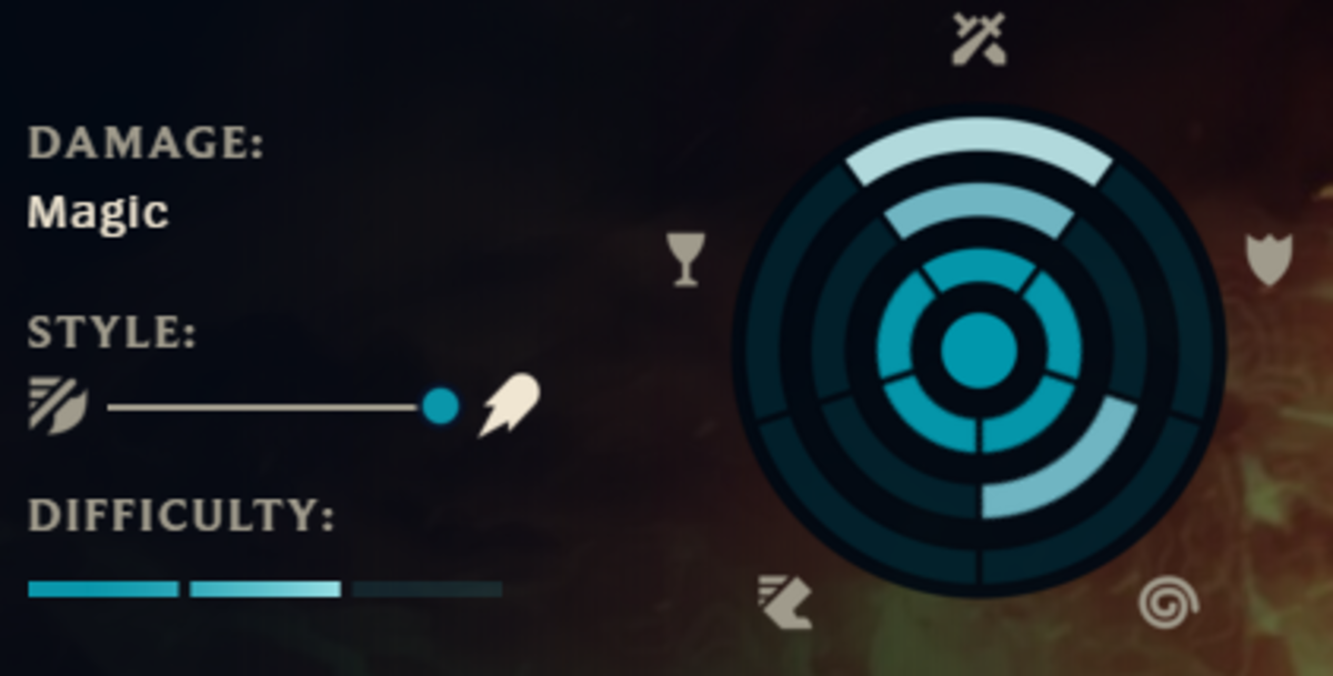 Brand's stats page in League of Legends
