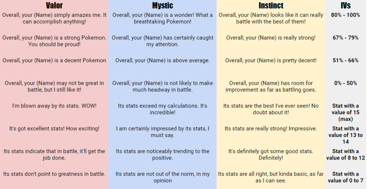 A list of possible statements from each team leader and their corresponding stats.