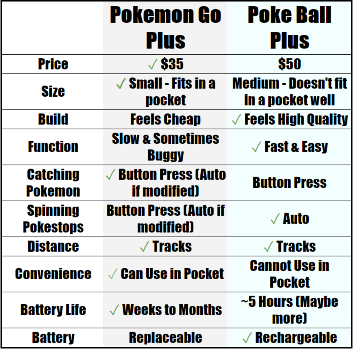 How does the Poké Ball Plus stack up against the Pokémon Go Plus?