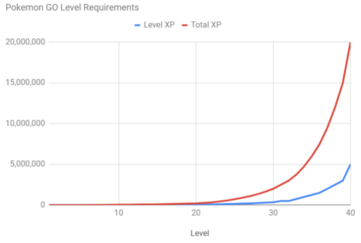 It takes 20 million experience to get to level 40, but only 2 million to get to level 30!
