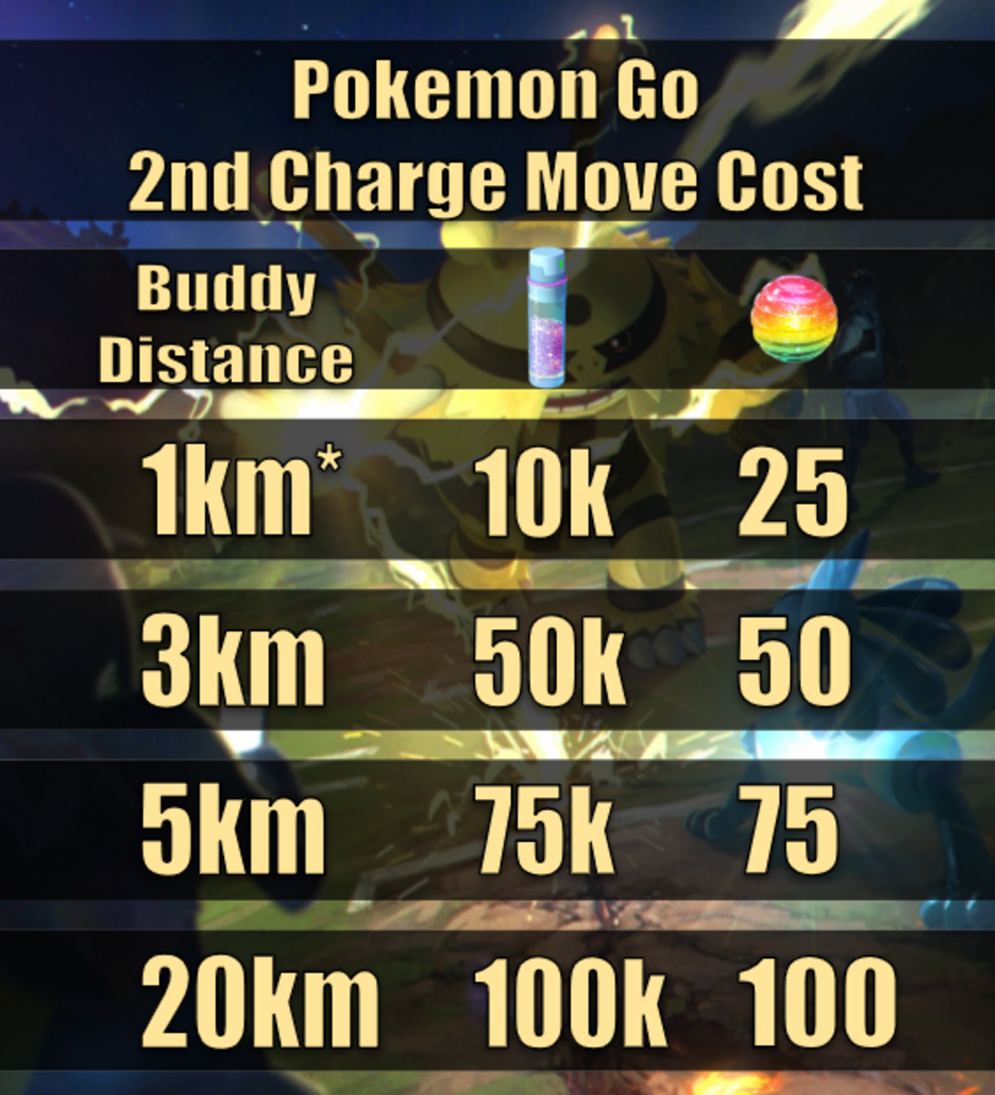 The cost charge for unlocking charge moves compared to buddy distance. The one exception is that starter Pokemon also cost 10k stardust and 25 candy instead of 50k/50 as their walking distance implies.