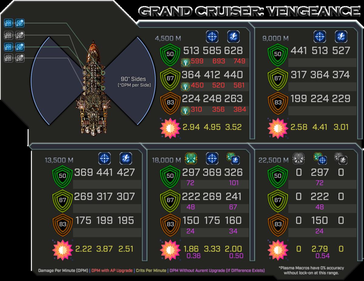 Vengeance - Weapon Damage Profile