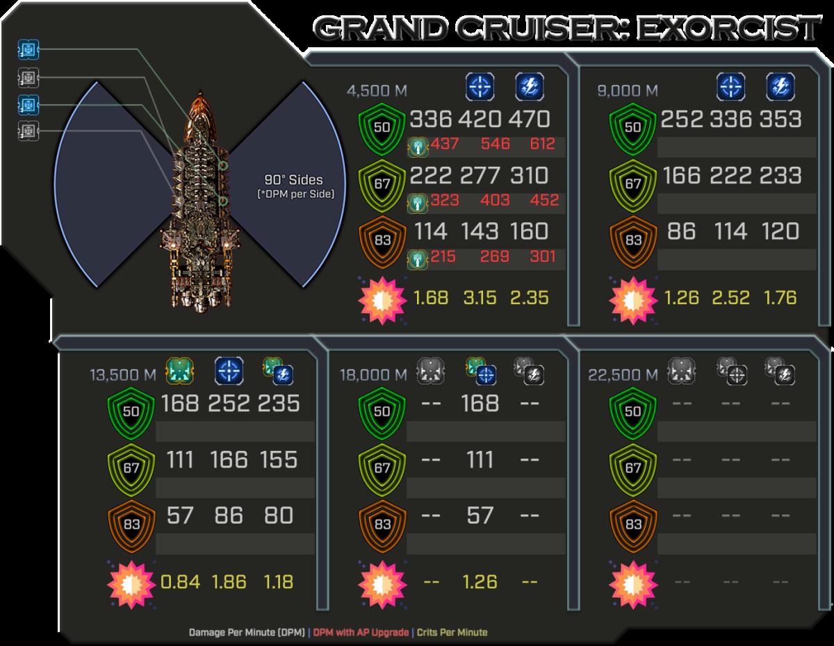 Exorcist - Weapon Damage Profile