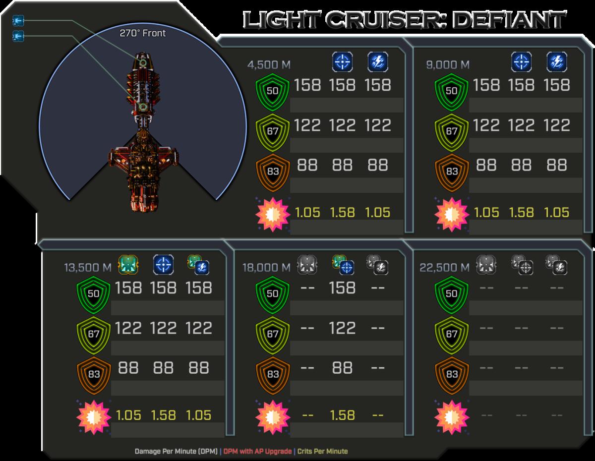 Defiant - Weapon Damage Profile