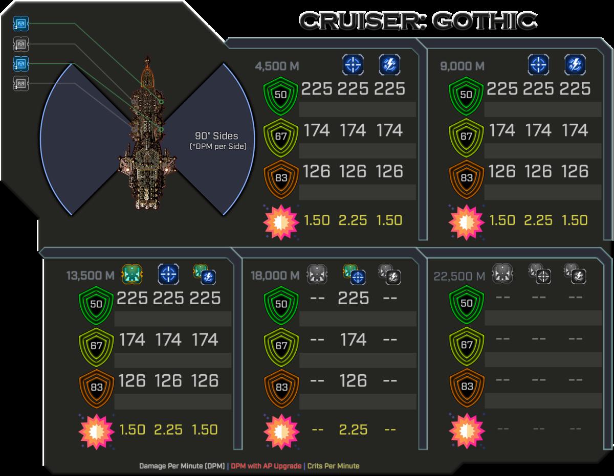 Gothic - Weapon Damage Profile