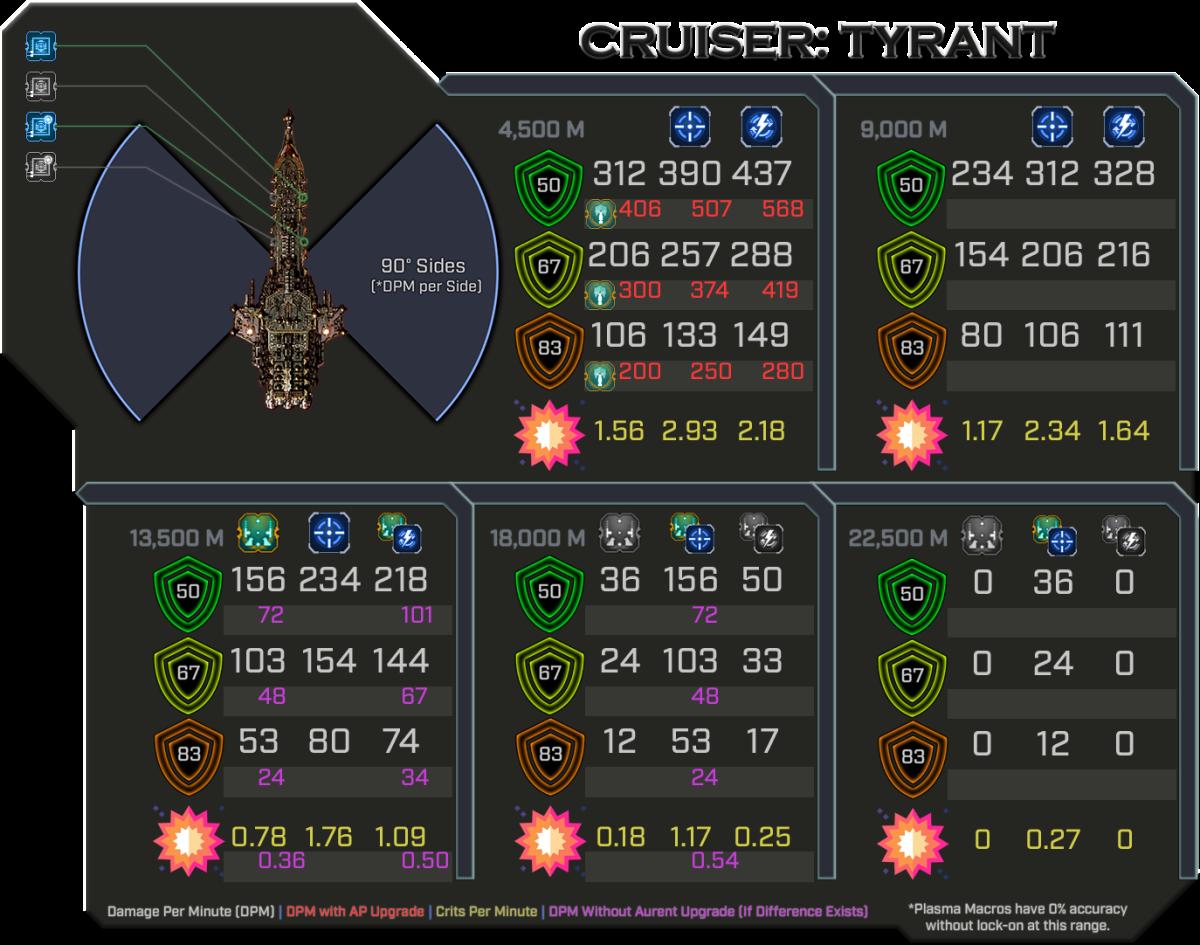 Tyrant - Weapon Damage Profile
