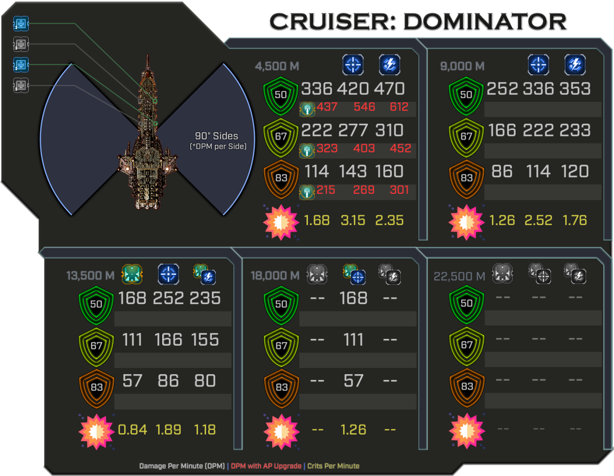 Dominator - Weapon Damage Profile
