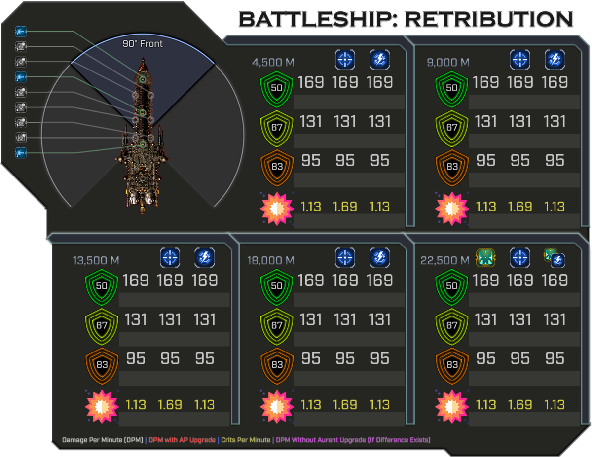 Retribution - Weapon Damage Profile (Front)