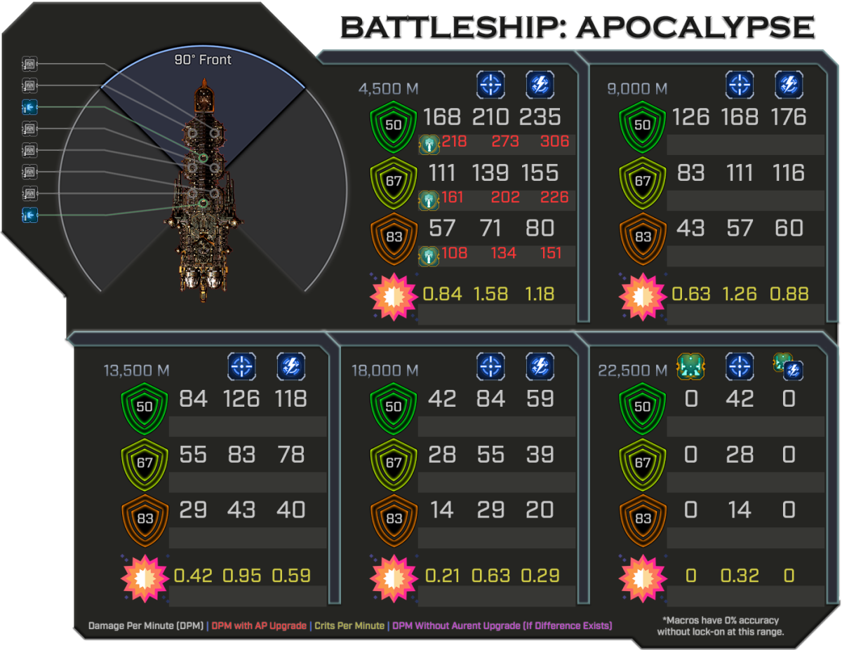 Apocalypse - Weapon Damage Profile (Front)