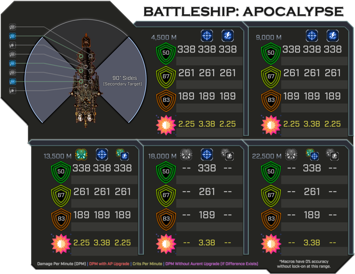 Apocalypse - Weapon Damage Profile (Secondary)