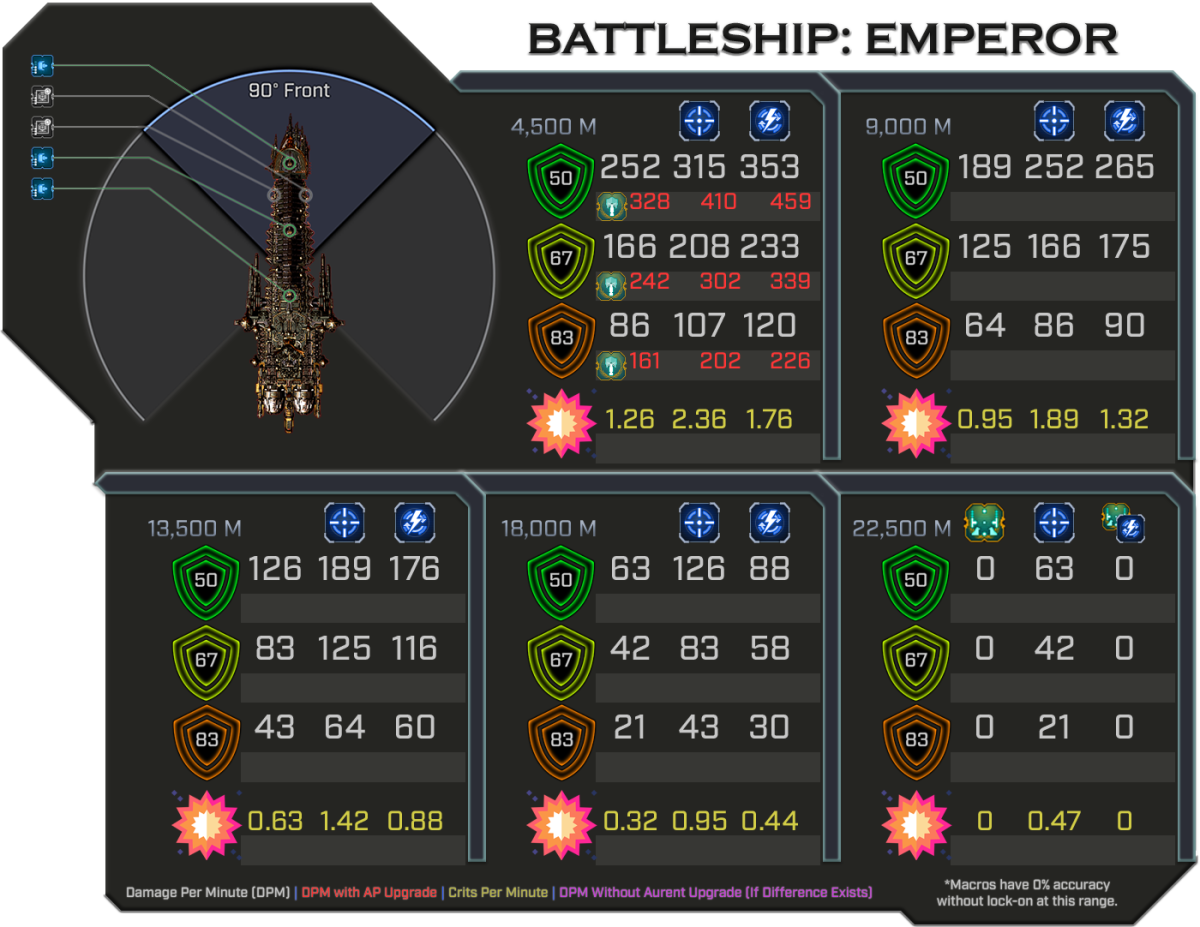 Emperor - Weapon Damage Profile (Front)
