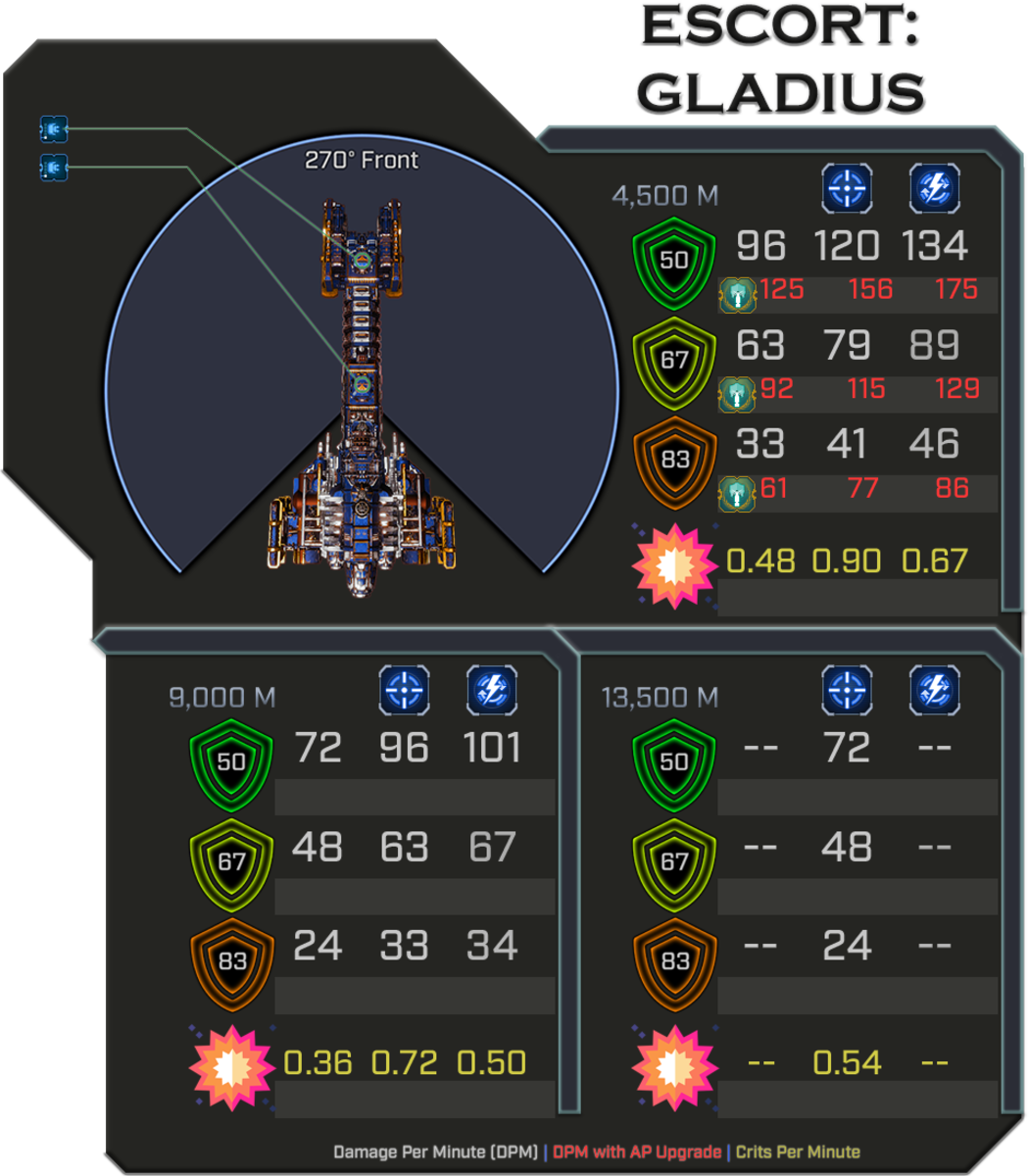 Gladius - Weapon Damage Profile
