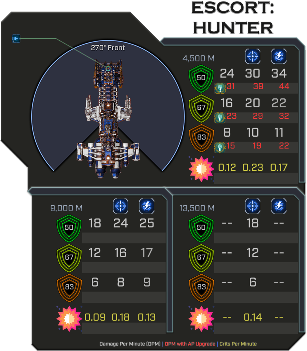 Hunter - Weapon Damage Profile