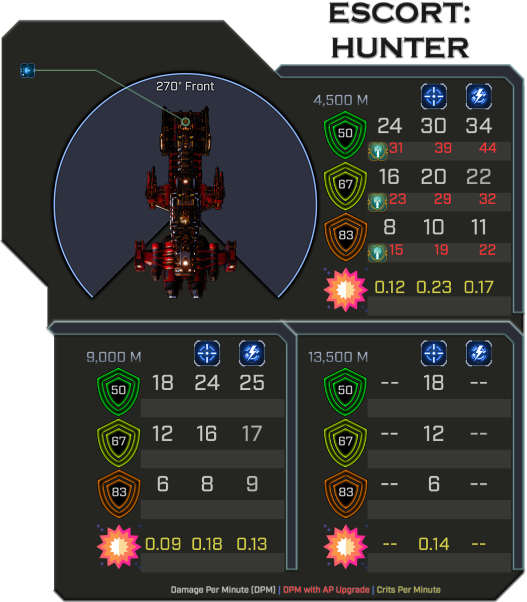 Ad-Mech Hunter - Weapon Damage Profile