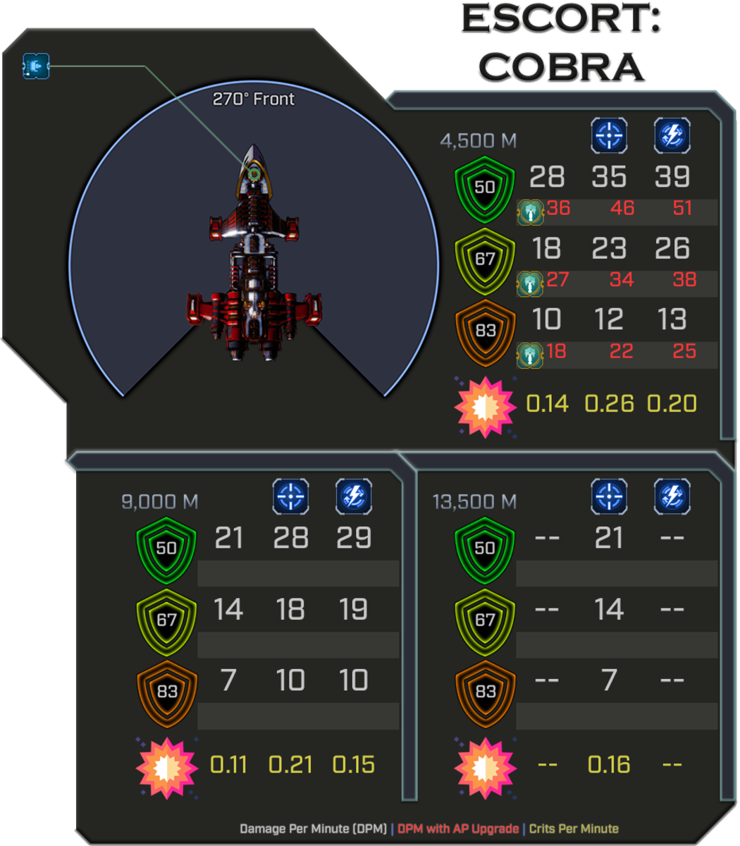 Ad-Mech Cobra - Weapon Damage Profile