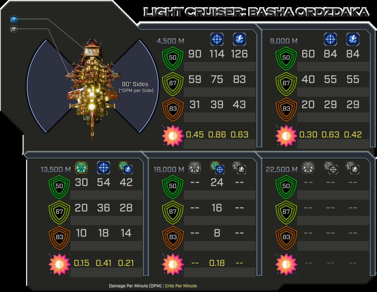 Basha Ordzdaka - Weapon Damage Profile