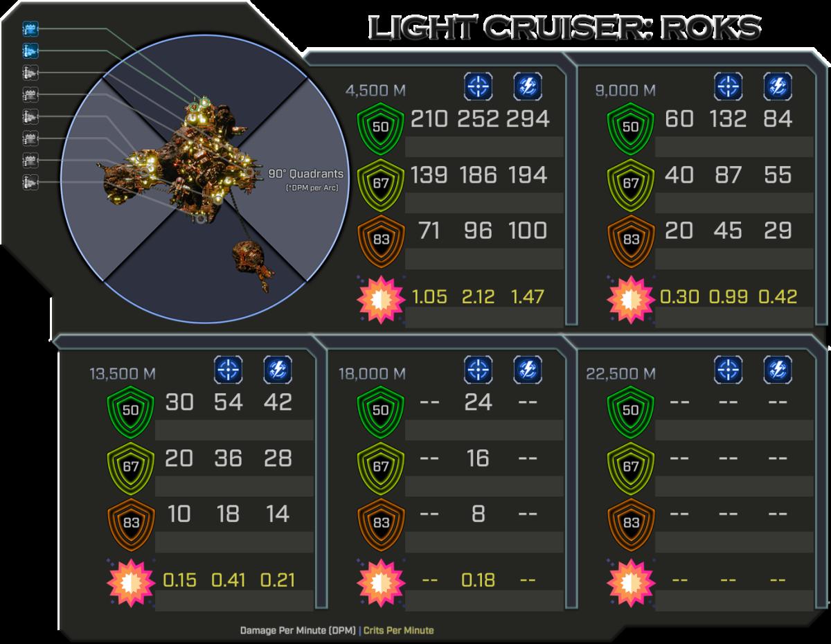 Roks - Weapon Damage Profile