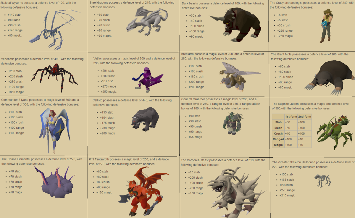 """A few of the many bosses (and slayer monsters) and their stats in """"OSRS."""""""