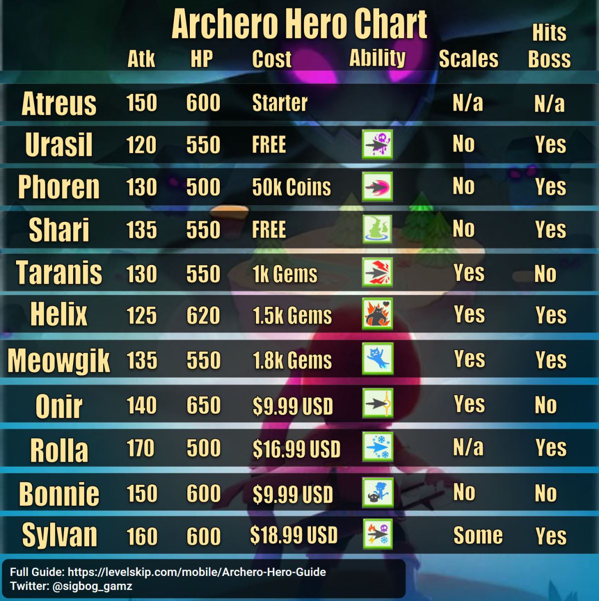 "A quick summary of everything you need to know about ""Archero"" heroes. For more details read below."