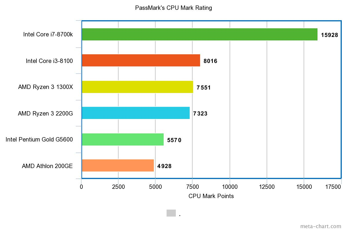 Comparing Athlon 200GE with other popular processors
