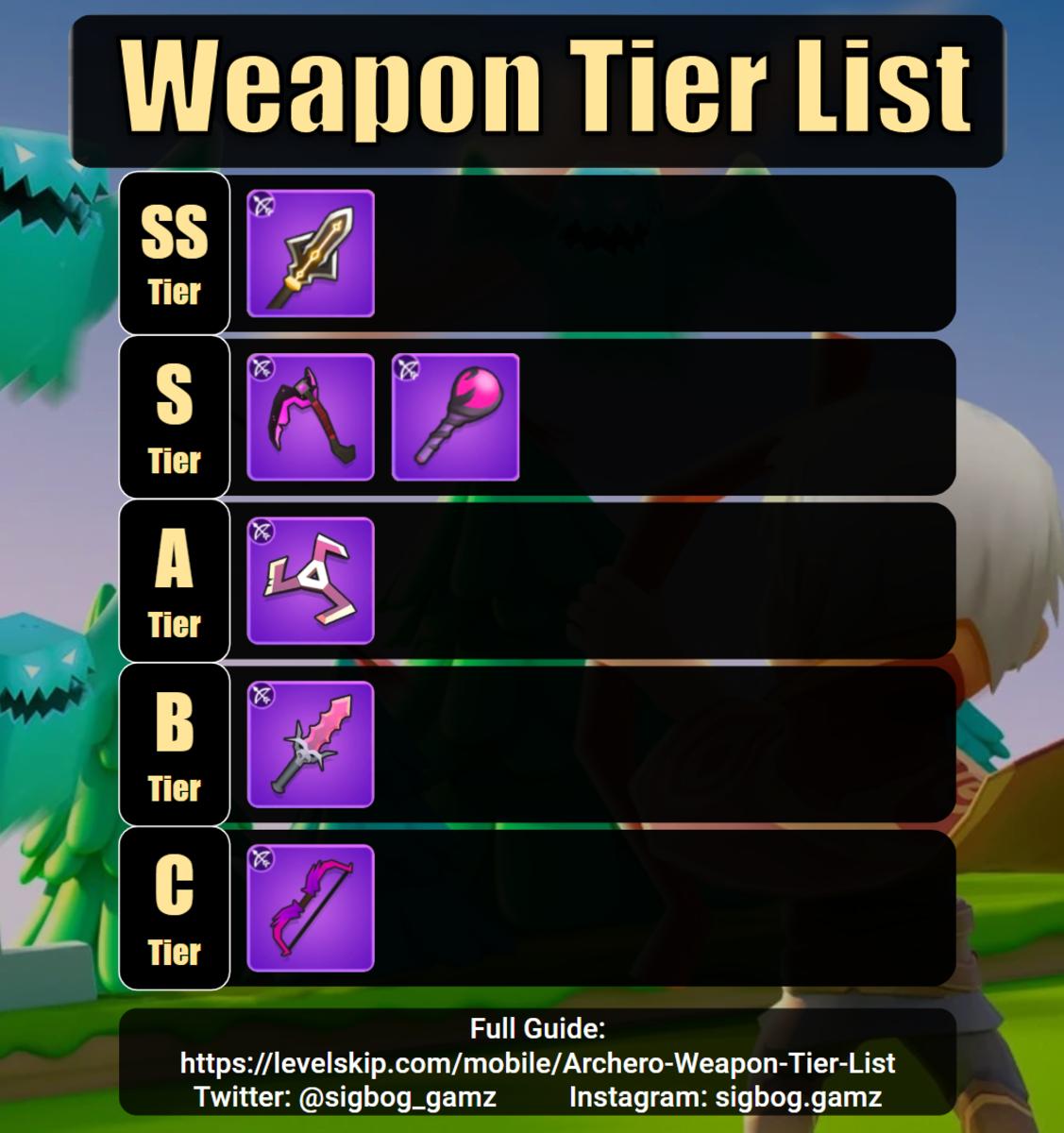 Weapon tier list chart