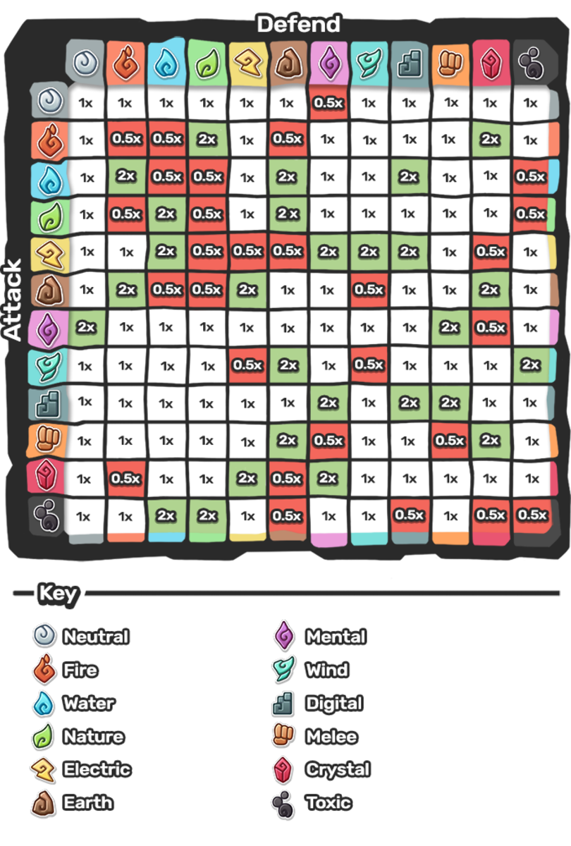 Temtem Types Strengths and Weaknesses Table